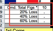 Percentage losses for Corps HQ.