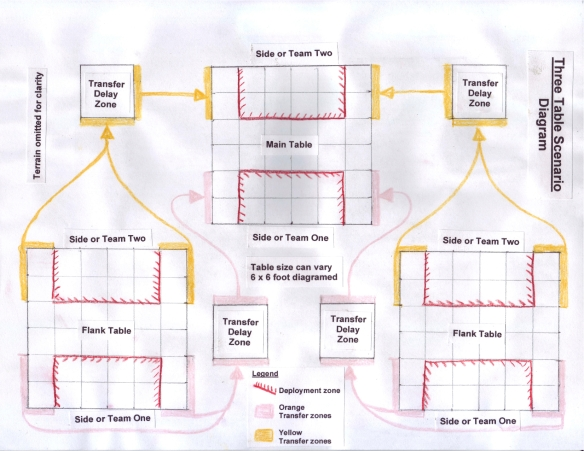 Triple Table diagram